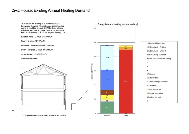 Civic house Existing heating demand copy